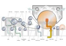 Tissue paper machine principle. Tissue machine schematic parts overview Stock Photos