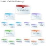 Tjänste- marknadsföringsdiagram för produkt Arkivfoto