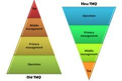 Tmq Imagem de Stock