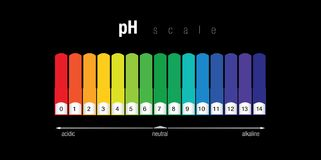 pH color chart stock photos