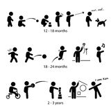 Toddler Development Stages Milestones. A set of pictograms representing the development milestone of a child from one year old to three years old Royalty Free Stock Photo