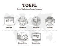 TOEFL vector illustration. Outline skill test of English Foreign Language. TOEFL vector illustration. Labeled outline skill test of English as Foreign Language royalty free illustration