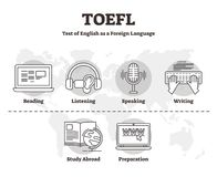 Free TOEFL Vector Illustration. Outline Skill Test Of English Foreign Language. Royalty Free Stock Images - 144339849