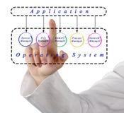 Toepassingen en besturingssysteem royalty-vrije stock afbeelding