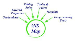Structure of GIS vector illustration
