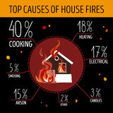Top causes of house fires. Infographics. The burning house in the center of the picture. Vector illustration Royalty Free Stock Photo