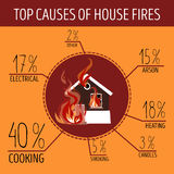 Top causes of house fires. Infographics. Royalty Free Stock Images