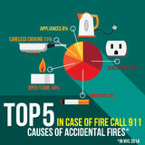 Top Five Causes of Accidental Fires in New York. US. Royalty Free Stock Photography