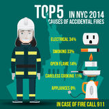 Top Five Causes of Accidental Fires in New York. US. Stock Photos