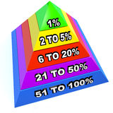 Top 1% Percent Pyramid Levels Upper Class Dominant Minority Royalty Free Stock Photos