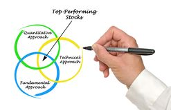 Top-Performing Stocks. How to select Top-Performing Stocks stock photos