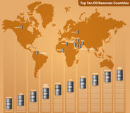 Top ten oil reserves countries Stock Images