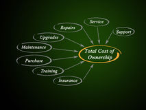 Total cost of ownership Royalty Free Stock Image