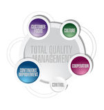 Total quality management cycle diagram concept Royalty Free Stock Photo