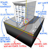Townhouse+gas micro heat and power generator diagram with hand drawn notes Royalty Free Stock Photography