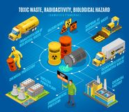 Toxic Waste Hazard Isometric Flowchart royalty free illustration
