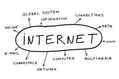 Tópicos do Internet Fotografia de Stock