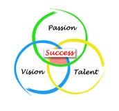 Três componentes do sucesso ilustração stock
