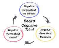 A tríade cognitiva de Beck ilustração stock