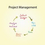 Gráfico da gestão do projecto Imagens de Stock Royalty Free