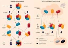 Tradycyjny drużynowy coworking vs Obłoczni dane źródła w 3d modelacji ilustracji