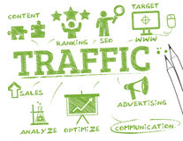 Traffic concept. Chart with keywords and icons Royalty Free Stock Images