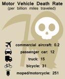 Traffic death Stock Image