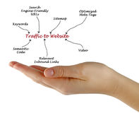 Traffic to Website. Diagram of Traffic to Website Royalty Free Stock Images