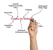 Traffic to Website. Presenting diagram of Traffic to Website Royalty Free Stock Photos