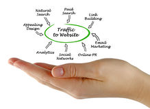 Traffic to your website Stock Photos