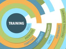 TRAINING Radial Format Concept Tag Cloud. Tag cloud on the theme of `TRAINING` in a radial format with 8 relevant keywords. Vector. Blue, orange and green royalty free illustration