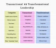 Transactional vs Transformational ledarskap royaltyfri bild