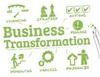 Transformación del negocio