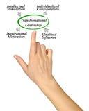 Transformational Leadership Royalty Free Stock Photography