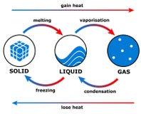 Transition de la chaleur Image libre de droits