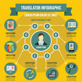 Translator infographic concept, flat style Stock Photography