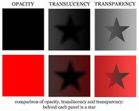 Translucency transparency. The difference between opacity, translucency and transparency Stock Photography