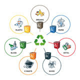 Trash Categories with Recycling Bins. Illustration of trash categories with organic, paper, plastic, glass, metal, e-waste and mixed waste with recycling bins Stock Photo