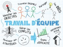 TRAVAIL D`EQUIPE sketch notes in French in landscape format vector illustration