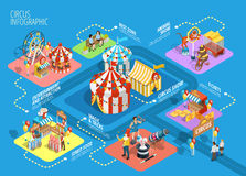 Travel Circus Isometric Infographic Flowchart Poster. Travel circus tent performance show attractions in amusement park isometric infographic flowchart schema Royalty Free Stock Photo