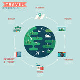 Travel cycle infographic with minimal world Royalty Free Stock Photos