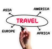 Travel Diagram Displays Overseas Or Domestic Trip. Travel Diagram Displaying Overseas Or Domestic Trip Stock Photos