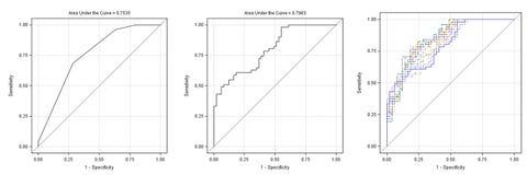 Tre grafici & orizzontali delle curve isolati su bianco fotografie stock libere da diritti