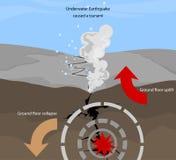 Tremblement de terre illustration stock