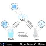 Tres estados de materia stock de ilustración