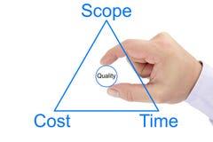 Triângulo da gestão do projeto do circ do espaço, do custo, do tempo e da qualidade fotografia de stock