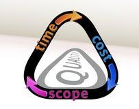 Triangle de gestion des projets Photographie stock