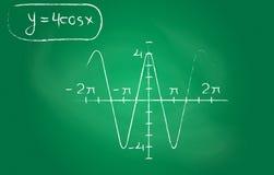 Trigonometry Στοκ εικόνα με δικαίωμα ελεύθερης χρήσης