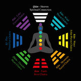 Trigrams Chakras Analogy I Ching Bagua stock illustration
