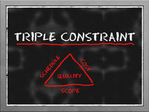 Triple constraint triangle Stock Photos